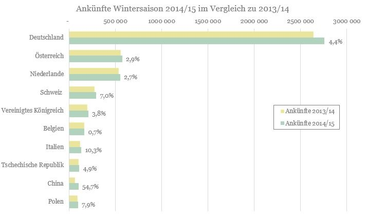 Property for sale in Austria - visitor numbers